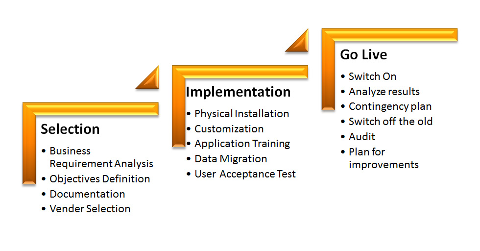 Software Implementation Plans  BesikEightyCo